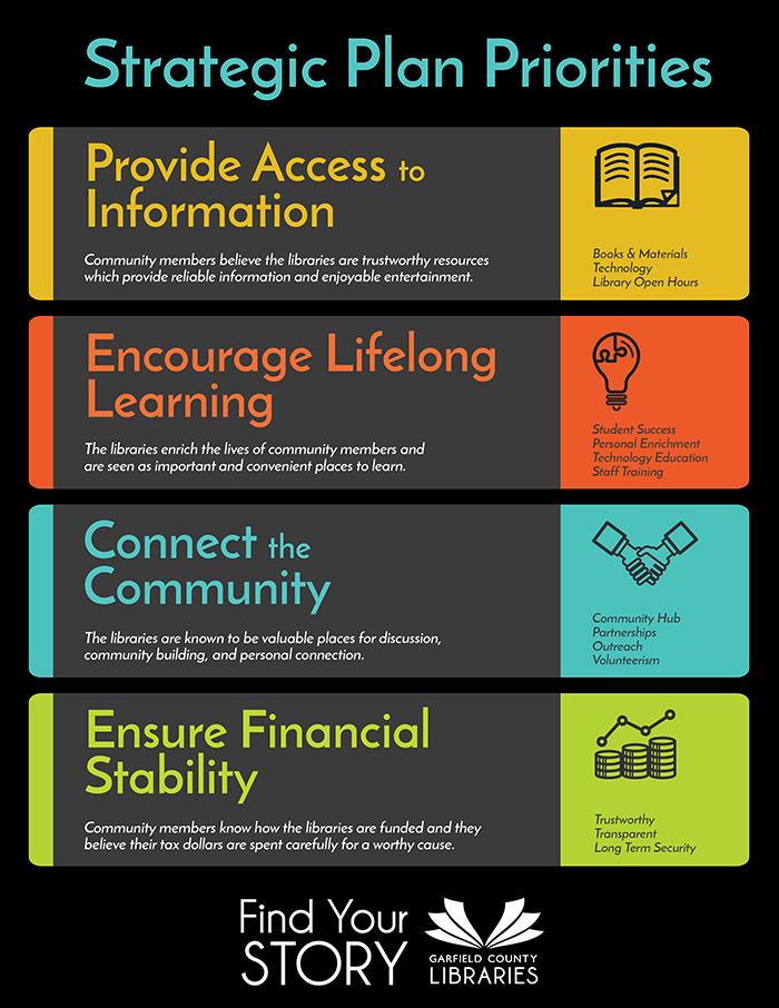 2018 strategic plan garfield county libraries